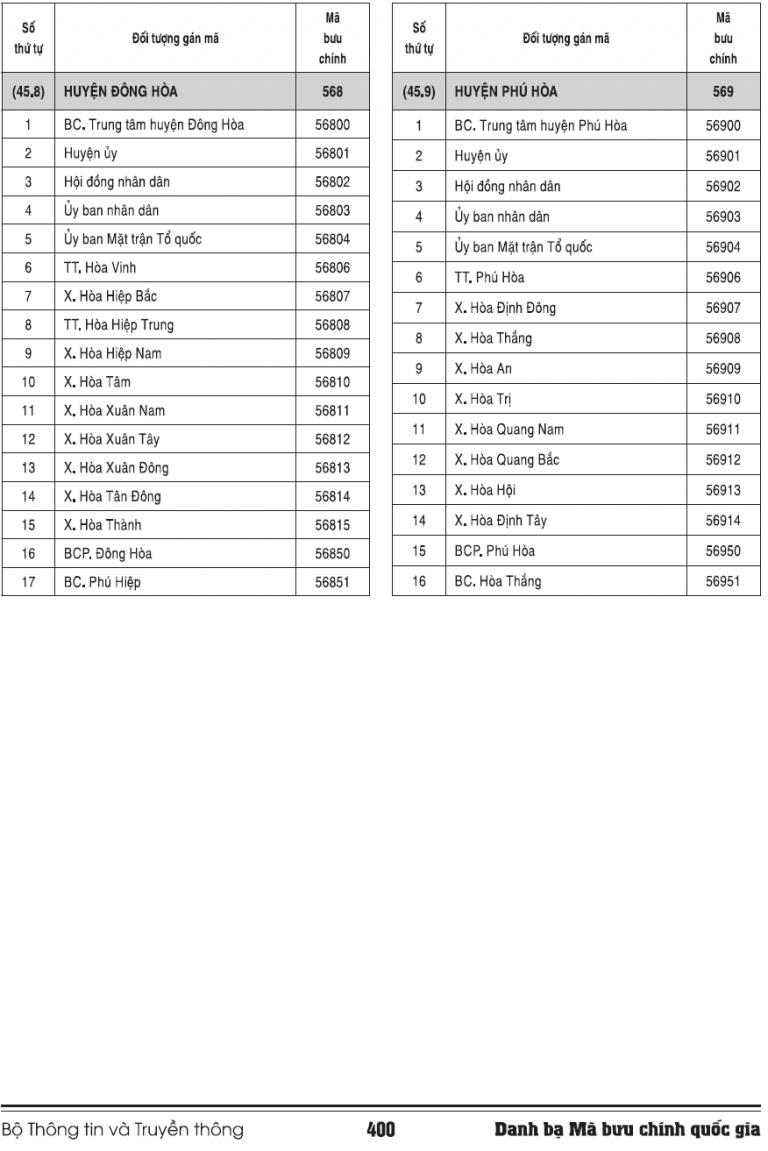 Bưu điện Phú Yên: Địa chỉ bưu cục và mã zip code [2021] 03/08/2021